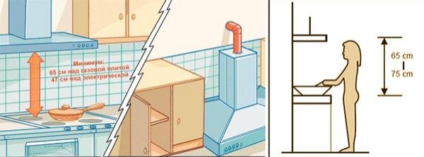 Як встановити витяжку на кухні