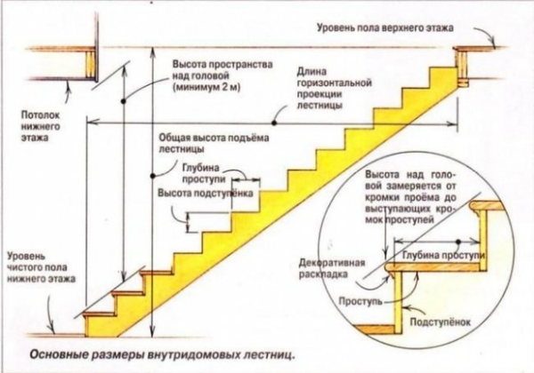 как определить высоту этажа отметку межбу этажной площадки и кол во ступеней в марше