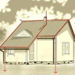 Блискавкозахист заміського чи дачного будинку