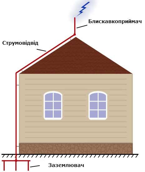Традиційна система зовнішнього блискавкозахисту будинку
