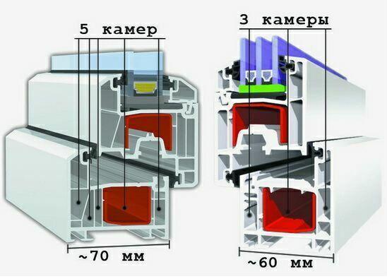 Количество камер металлопластикового окна