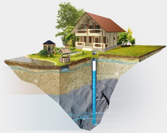 Как осуществить водоснабжение частного дома из скважины