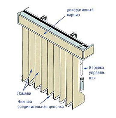 Основные элементы вертикальных жалюзи