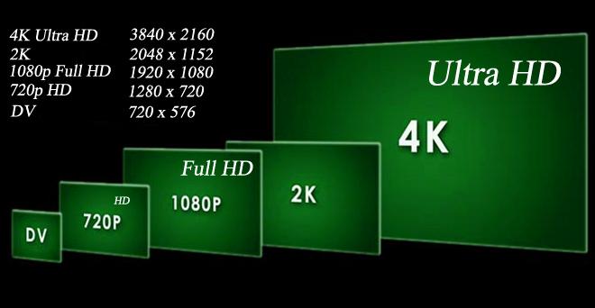 Размер LED-телевизора экрана и его разрешение