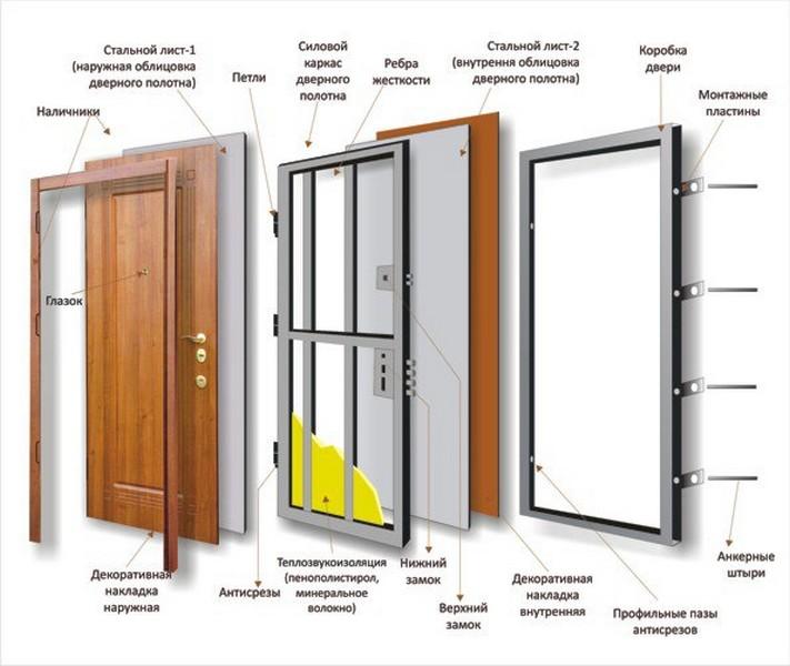 Бронированные двери конструкция