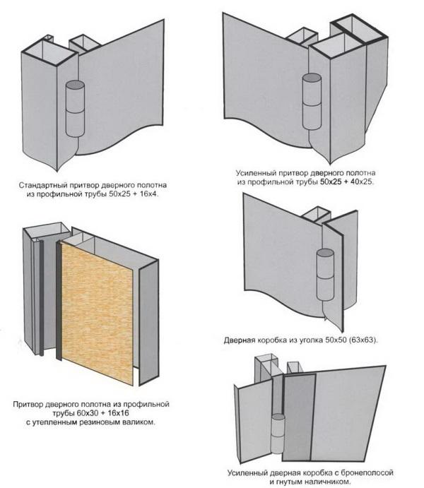Варианты изготовления дверной коробки