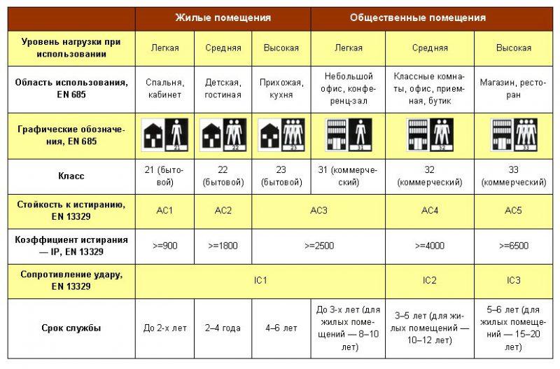 Таблица классов ламината и их обозначений