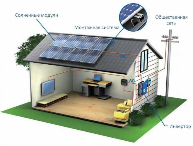 Фотоэлектрические (PV) системы