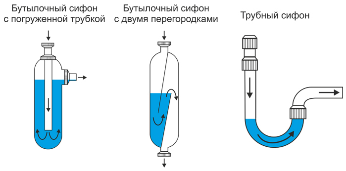 Три вида сифонов
