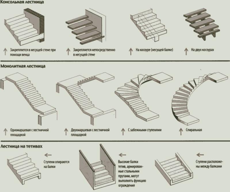 Особенности конструкции лестниц из бетона