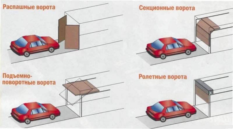 Виды ворот для гаража