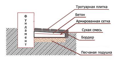 спосіб укладання плитки на піщану подушку