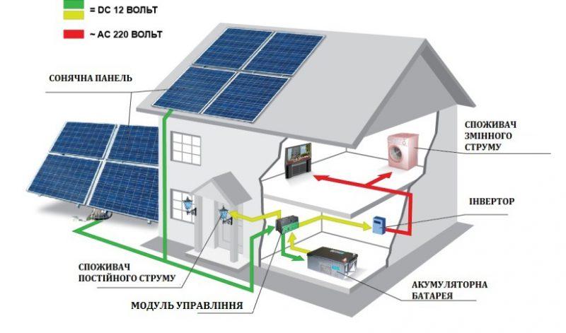 Як вибирати сонячні батареї для дому