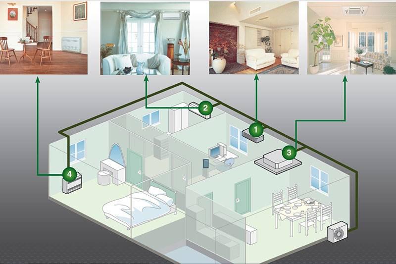 мульти сплит-система для дома