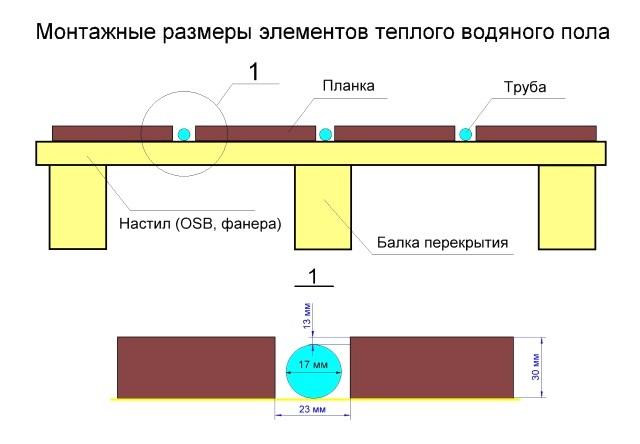 спосіб укладання теплої водяної підлоги