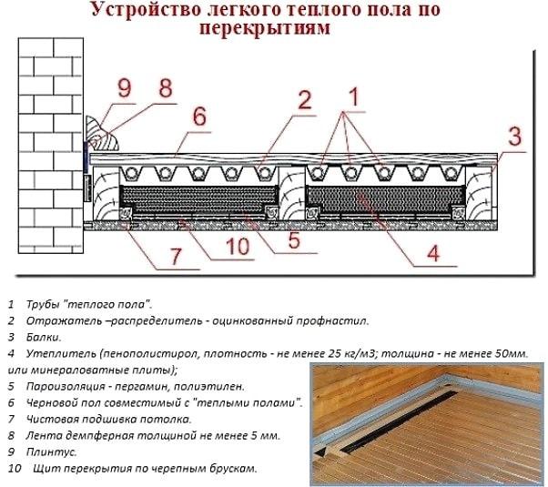 Как сделать теплый пол на деревянном полу  293
