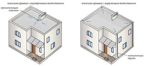 Водостічні системи для плоскої покрівлі