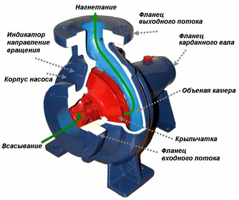 Конструкція відцентрового насоса
