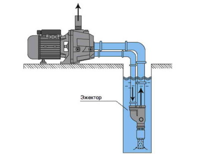 Схема занурення ежектора в свердловину