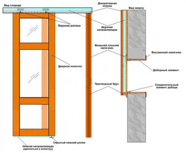инструкция по установке раздвижных дверей волховец