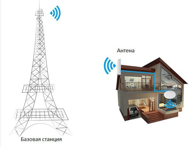GSM усилители сигнала сотовой связи