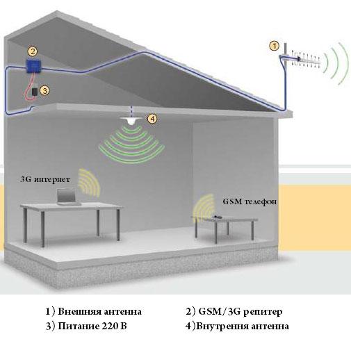 Схема усиления сотовой связи в загородном доме
