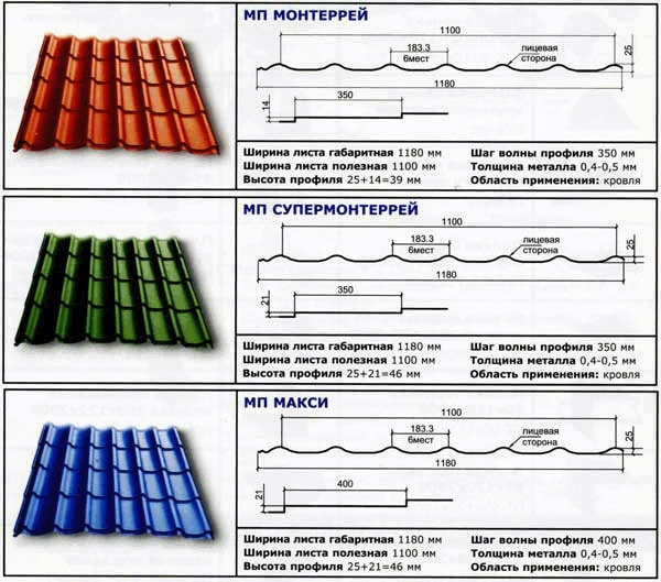 Металочерепиця для даху: види профілю і матеріалу основи