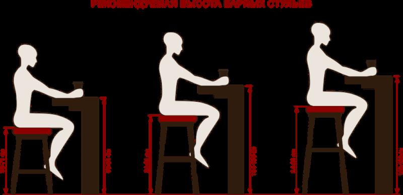 Размеры барной стойки и стульев