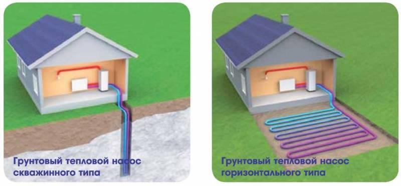 Методи опалення заміського будинку з допомогою теплового насосу