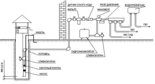 Как установить насос для воды?