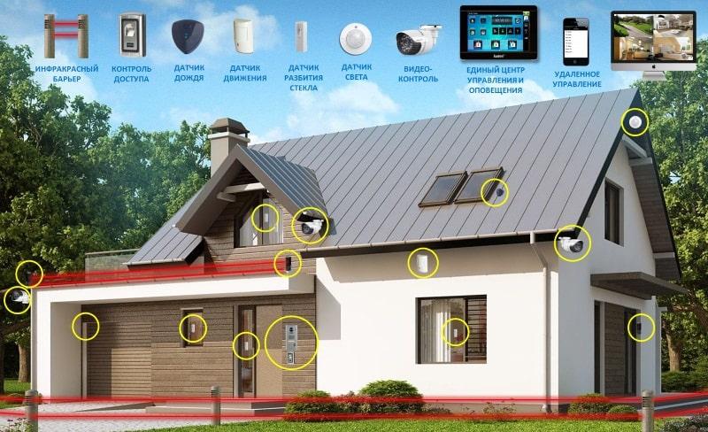 Какую охранную систему подобрать для дома