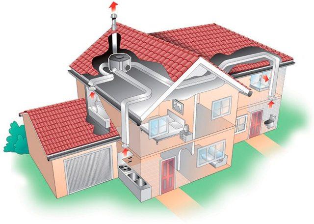Вентиляция помещений: особенности систем разных видов